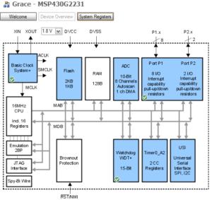 La herramienta Grace (Graphical Peripheral Configuration Tool) nos permite configurar periféricos de manera visual
