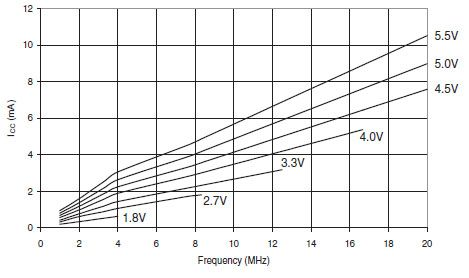 Gráfica de la corriente requerida por el ATMEGA328 a diferentes voltajes y frecuencias de operación