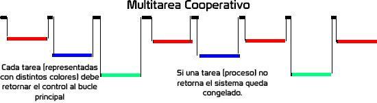 Programación multitarea en microcontroladores modo cooperativo