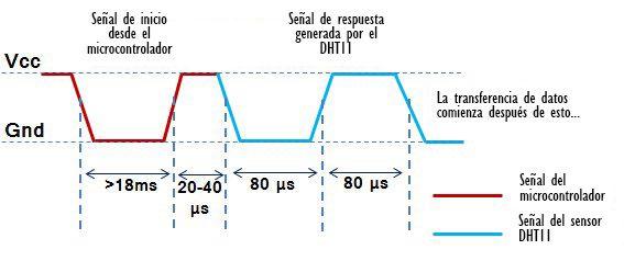 Imágen con señal de inicio del protocolo para sensor DHT11
