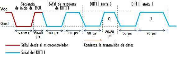 Inicio de trama en el protocolo del DHT11