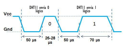 Diagarama de tiempos de bit en el protocolo del DHT11