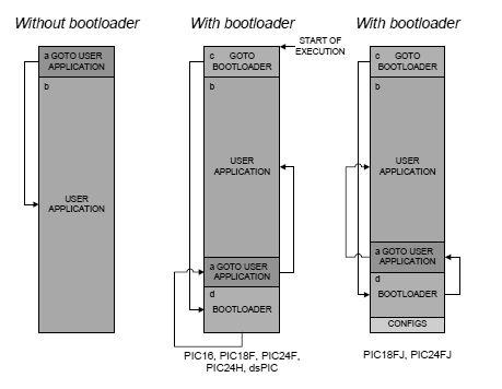 Representación de la memoria de programa que muestra el flujo de ejecución del bootloader.