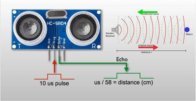 ¿Cómo funciona el sensor HC-SR04?