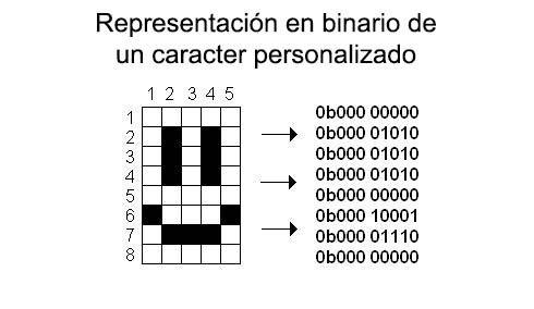 lcd_16x2_caracteres_CGRAM