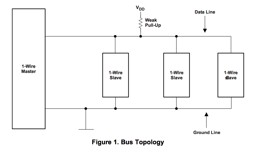 ds18B20 one wire topologia bus