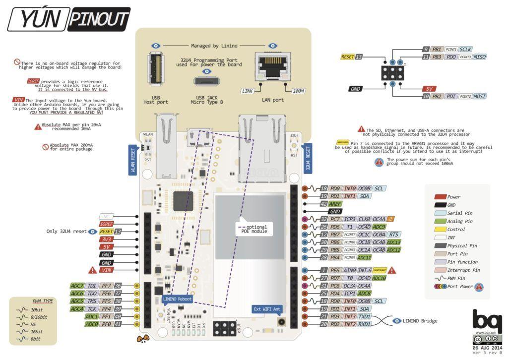 diagrama_de_pines_arduino_yun