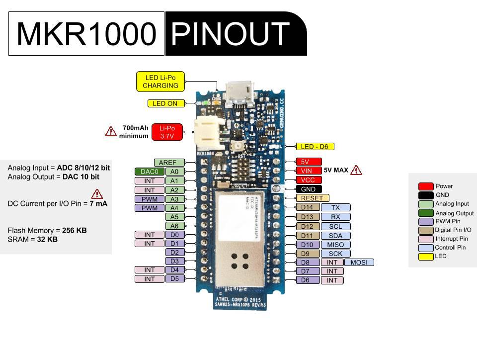 Distribución de pines o pinout del Arduino MKR1000