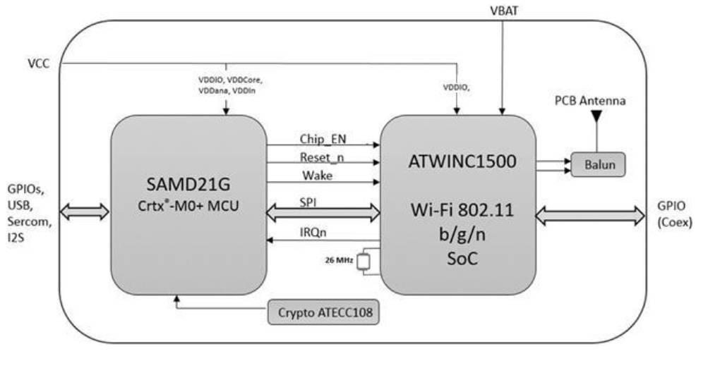 Diagrama de bloques del ATSAMW25