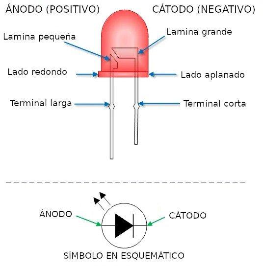 Cómo distinguir la polaridad de un led, cómo distinguir el positivo (ánodo) y el negativo (cátodo) en un led común.