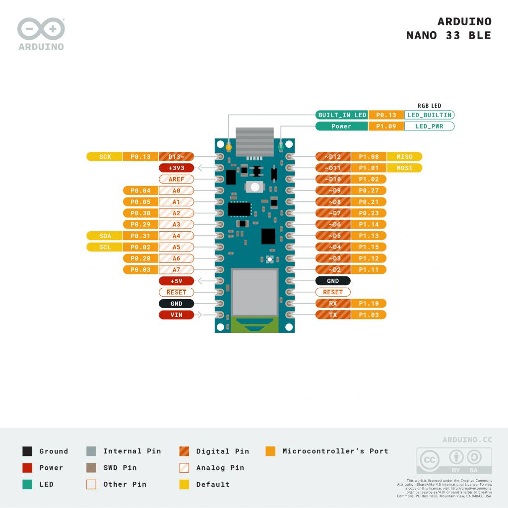 Arduino Nano 33 BLE - pinout o distribución de pines
